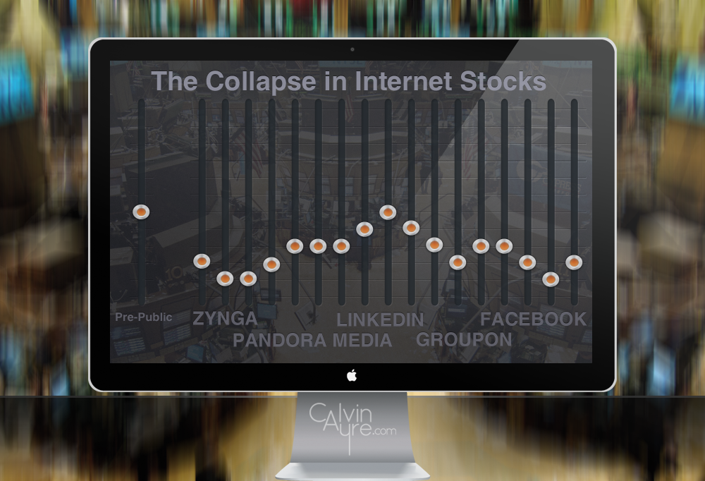 Investing The Hard Way: The Collapse in Internet Stocks