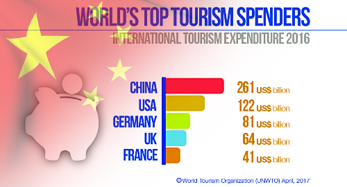 Chinese tourists maintain biggest spenders' crown