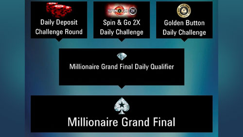 Turn one cent into $1 million with millionaire challenges by Pokerstars