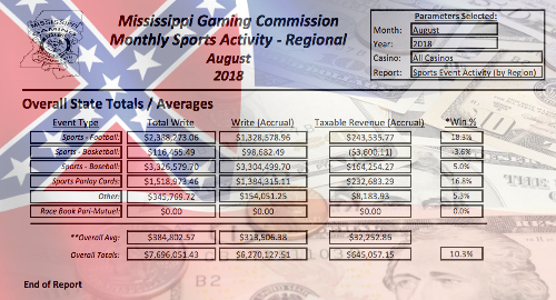 Mississippi casino revenue jumps in first month of legal betting