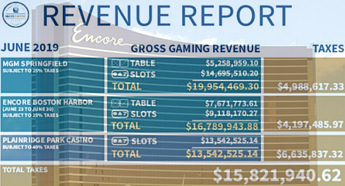 Encore Boston Harbor's first week outshines MGM Springfield