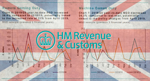 UK taxman relies on lotteries, online casino to keep coffers full