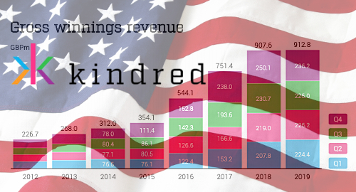 kindred-group-us-market-gambling-expansion