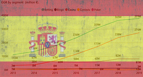spain-online-gambling-sports-betting-casino-2019