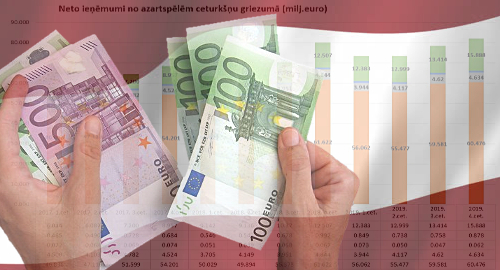 latvia-online-gambling-revenue-record-2019