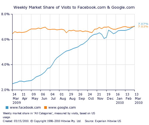 Facebook passes Google in US traffic numbers