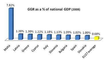 Malta-gross-gaming-revenue