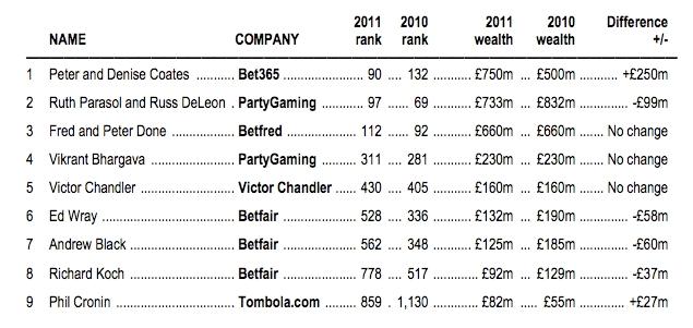 online-gambling-rich-list