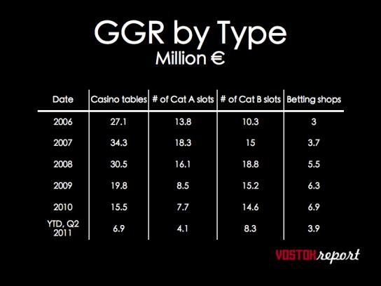 Lithania gambling figures