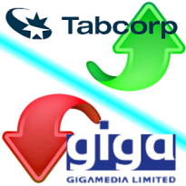 Tabcorp full year profit up 14%; GigaMedia loses $1.7m in Q2