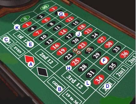 A new game for rookie gamblers