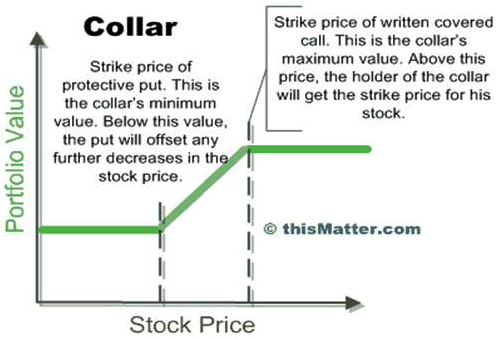Hedging options with stock