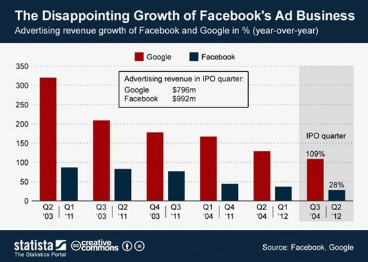facebook ad rev chart