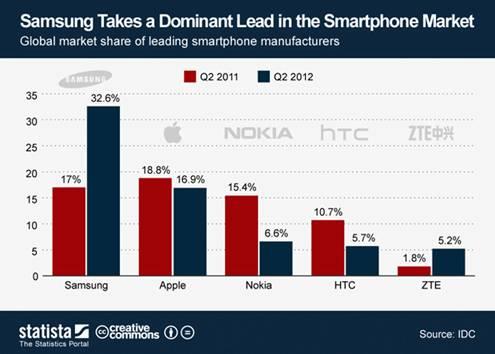 samsung sales chart