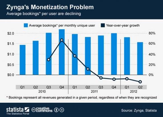 zynga monetization chart