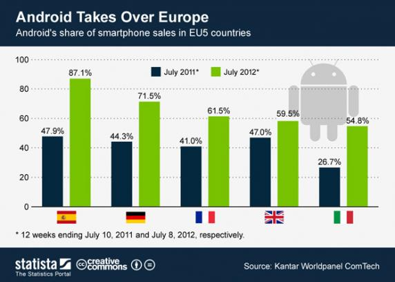 android europe chart