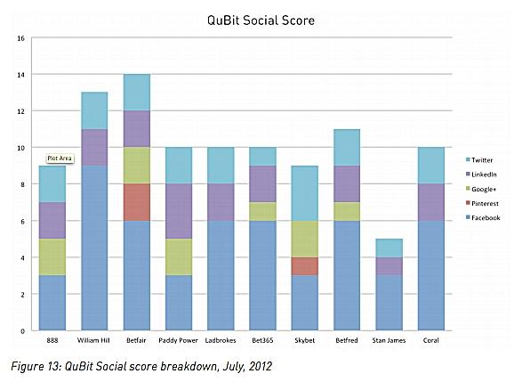qubit-social-score