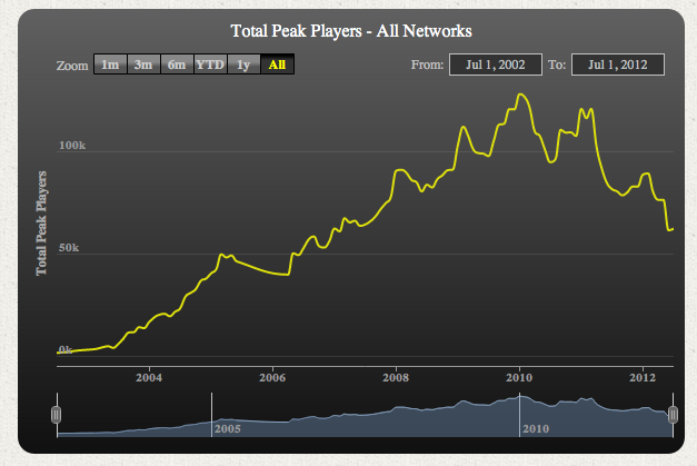 Total Peak Players - All Networks