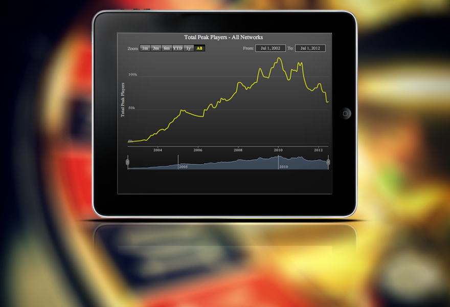 Mobile, Not Poker, Is The Reason To Buy iGaming Stocks