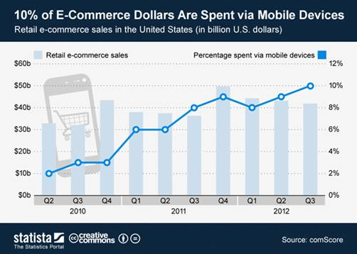 mobile ecommerce spending