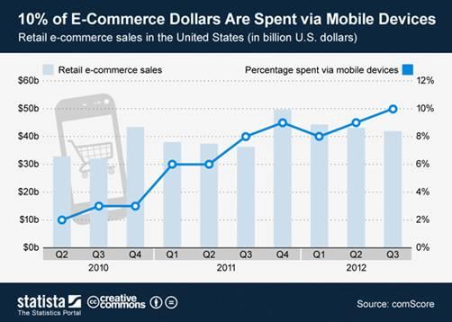 mobile ecommerce spending