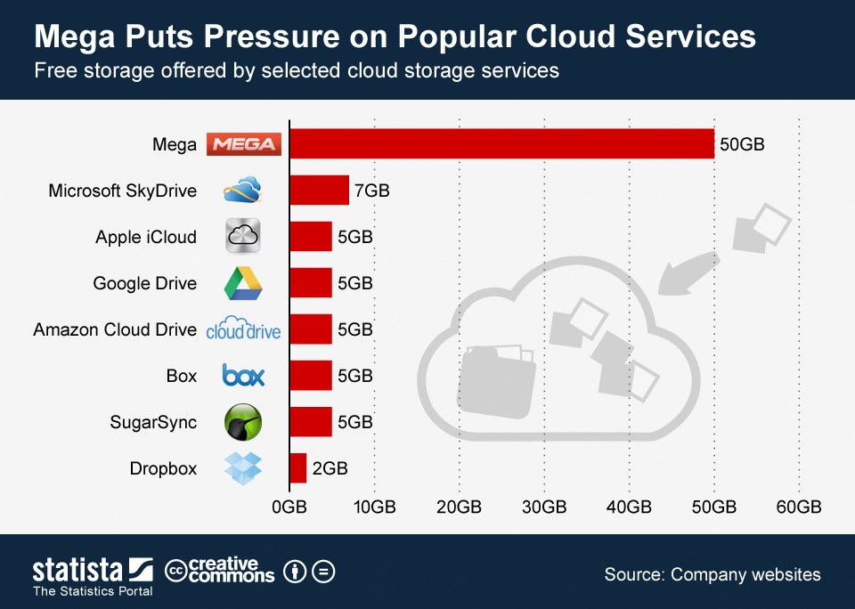 Chart of the Day Free Storage Offered by Popula Cloud Services