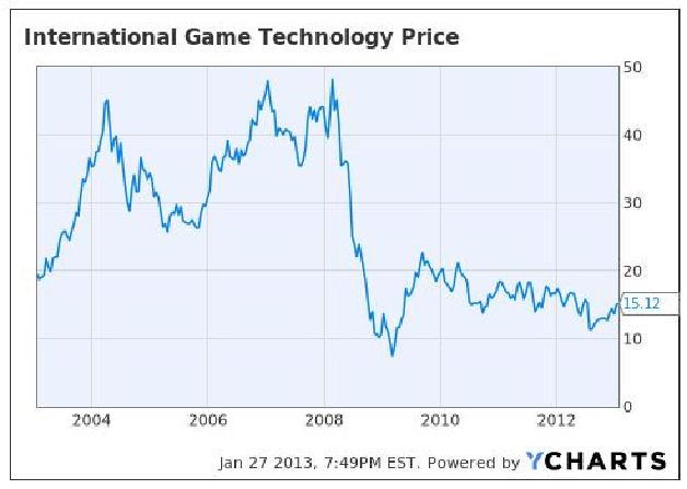 international game technology chart