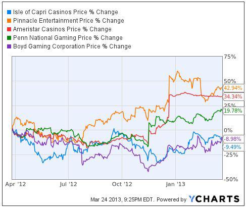 chart courtesy ycharts.com