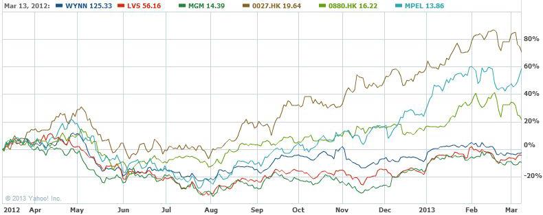 yahoo-chart-macau-2012-results