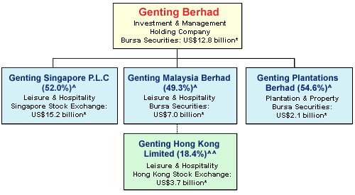 Investing The Hard Way: Whether – And How – To Invest In Genting