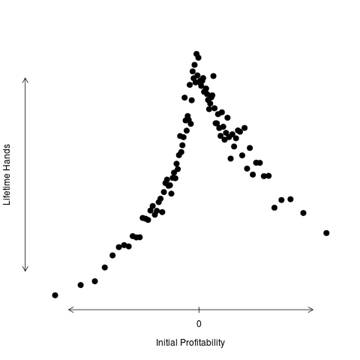 This Graph is a Problem for the Online Poker Industry