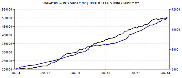 money supply in the united states essay