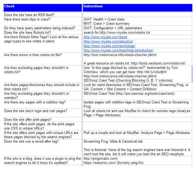 SEO Tip of the Week: Google Docs SEO List