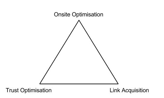 SEO Tip of the Week: What is trust optimisation?