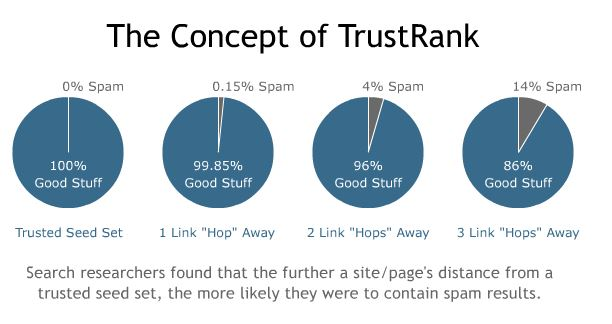SEO Tip of the Week: Offsite Trust Optimisation: The TrustRank Misconception