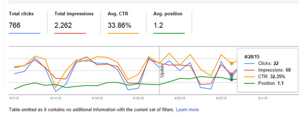 SEO Tip of the Week: Engagement Rank Tracking