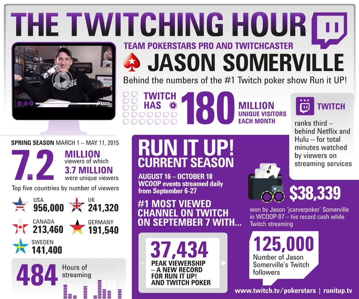 jason-somerville-twitch-new-record-infographic