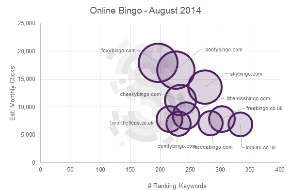 Big bingo brands lose ground to low authority domains