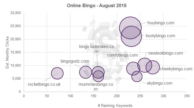 Big bingo brand names lose ground to become able to lower authority domains