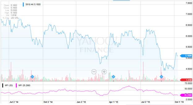 NagaCorp Remains a Risky Investment for Income Only