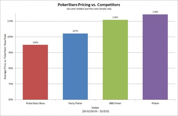 "PokerStars Raise The Rake and Insist It's Still ""Significantly Lower Than Competitors."""