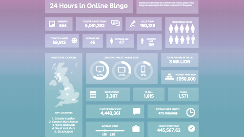 Introducing the 24hr Online Bingo Dashboard