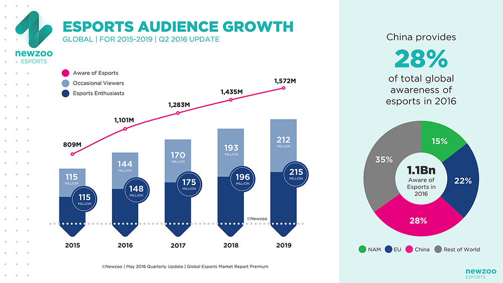 Esports Awareness Exceeds 1 Billion as New Global & Local Initatives Are Launched