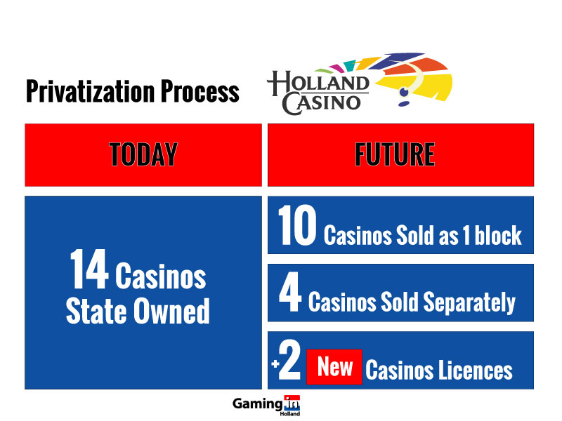 Privatization of Holland Casino could earn the Netherlands up to 1 billion euros – or more