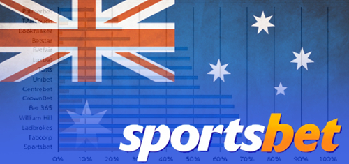 sportsbet-australia-betting-brand-recognition