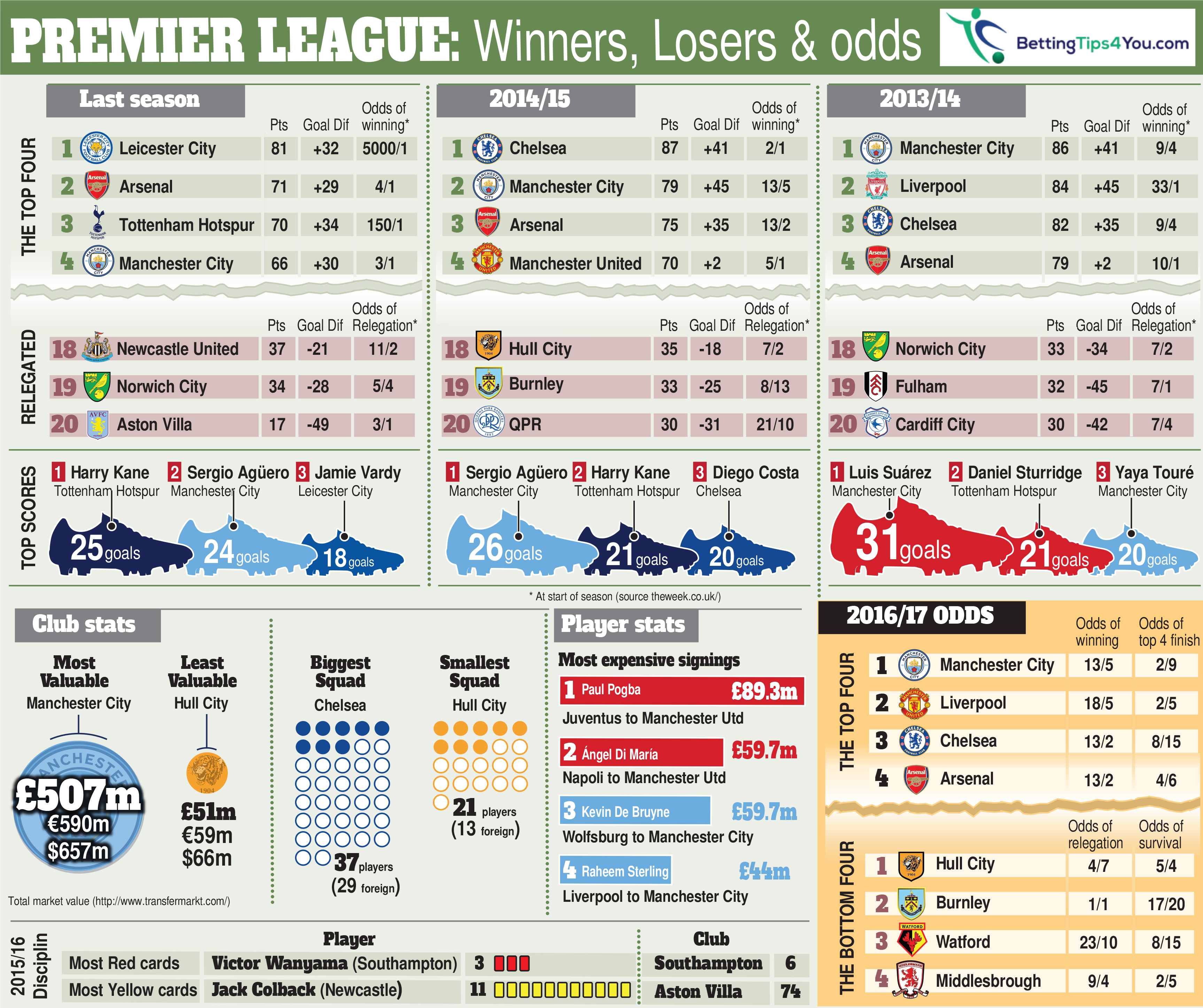 No love for champs Leicester City as EPL punters favor Manchester City