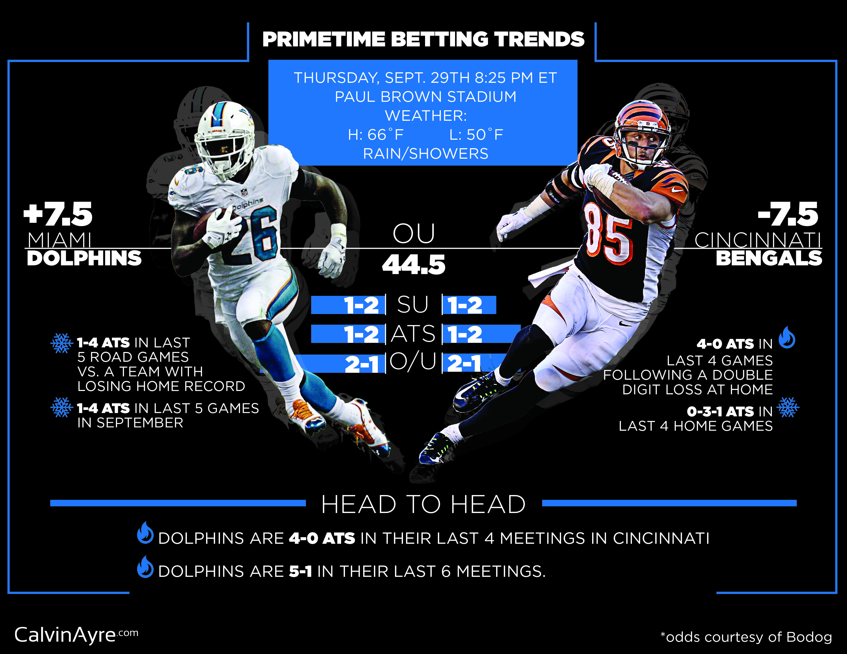 Week 4 Thursday Night Football Betting Preview