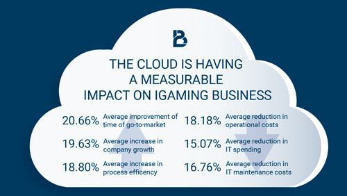 Cloud Computing for the Igaming Business: Security, Virtual Independence, Increase in Efficiency and Cost Savings
