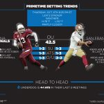 Week 5 Thursday Night Football Betting Preview