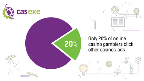 20% of online casino visitors click on the banner ads – CASEXE Science